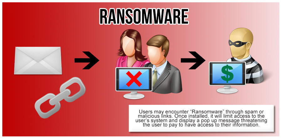 ransomware, malware, vpn, asia, vpn asia, security